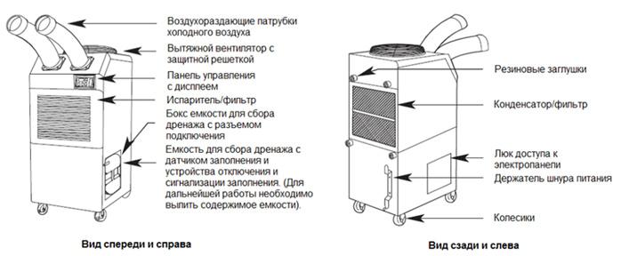 конструкция кондиционера weltem